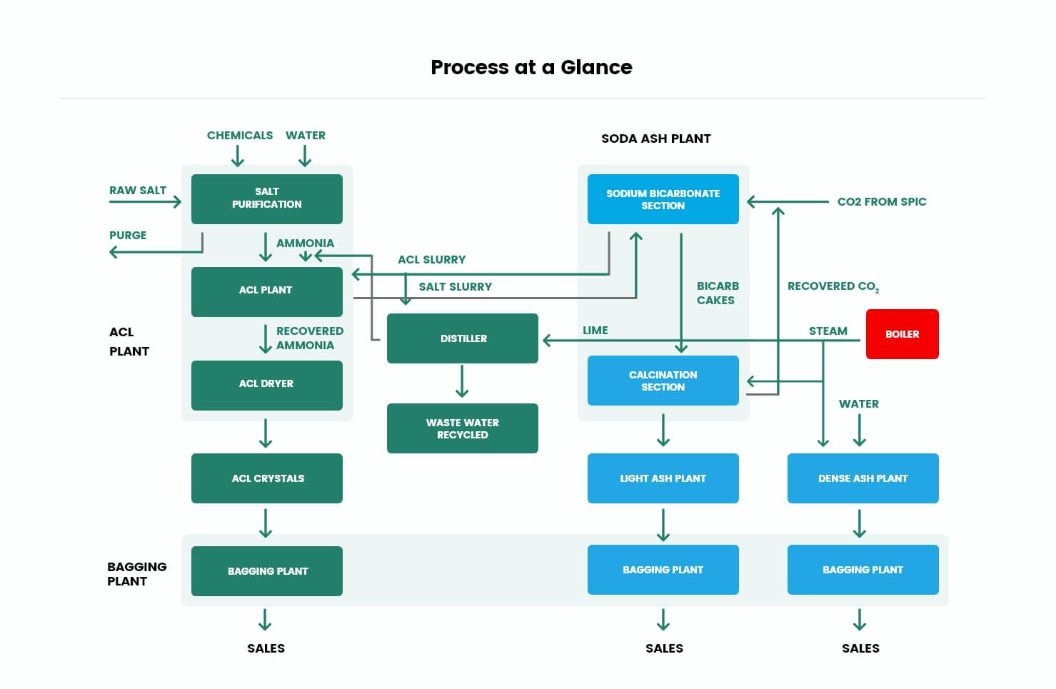Process at a Glance